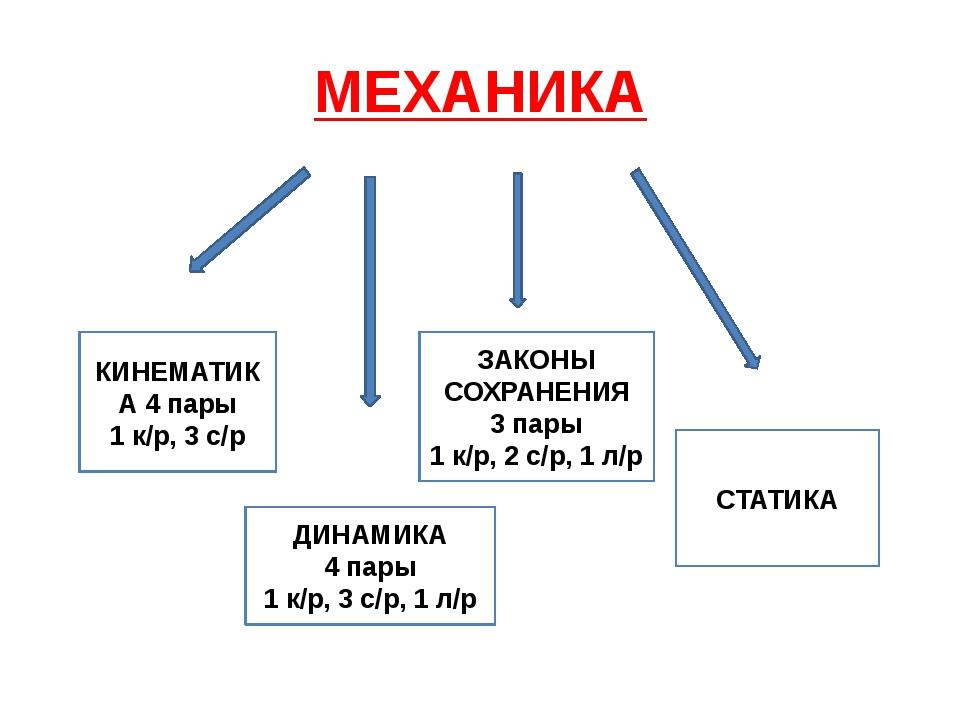МЕХАНИКА КИНЕМАТИКА 4 пары 1 к/р, 3 с/р ДИНАМИКА 4 пары 1 к/р, 3 с/р, 1 л/р З...