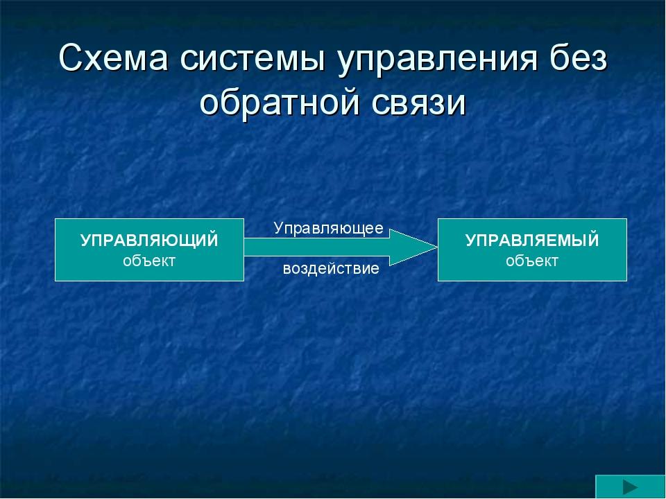 Схема системы управления без обратной связи УПРАВЛЯЕМЫЙ объект УПРАВЛЯЮЩИЙ об...