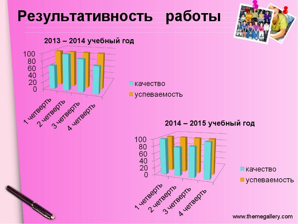 Результативность работы 2014 – 2015 учебный год 2013 – 2014 учебный год www.t...