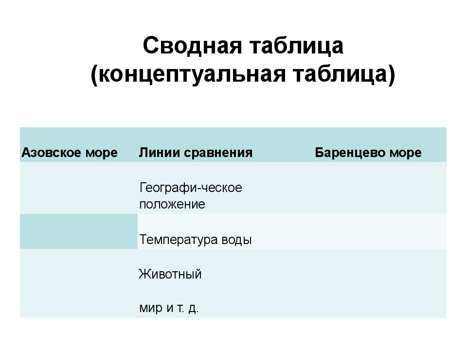 Сводная таблица (концептуальная таблица) Азовское море Линии сравнения Баре...