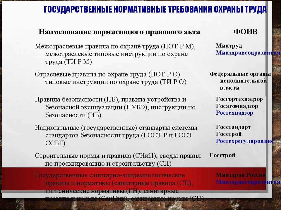 ГОСУДАРСТВЕННЫЕ НОРМАТИВНЫЕ ТРЕБОВАНИЯ ОХРАНЫ ТРУДА Наименование нормативного...