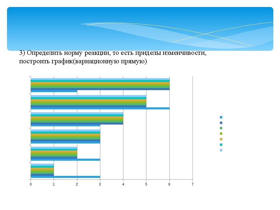 3) Определить норму реакции, то есть приделы изменчивости, построить график(в...