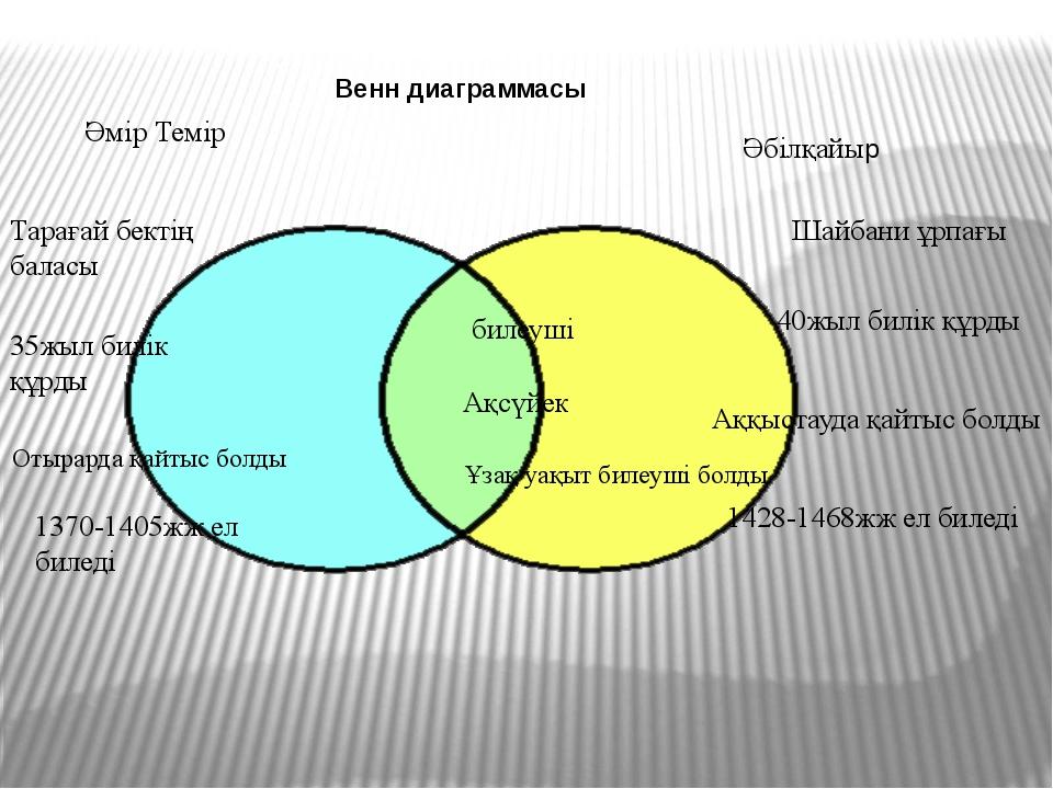 Венн диаграммасы Әмір Темір Әбілқайыр Тарағай бектің баласы Шайбани ұрпағы 35...