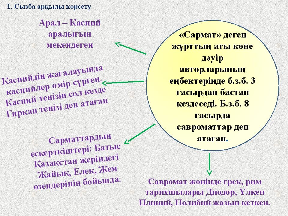 Арал – Каспий аралығын мекендеген Сарматтардың ескерткіштері: Батыс Қазақстан...