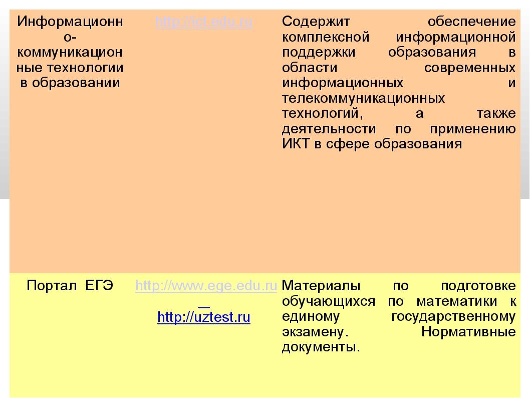 Информационно-коммуникационные технологии в образованииhttp://ict.edu.ru Со...