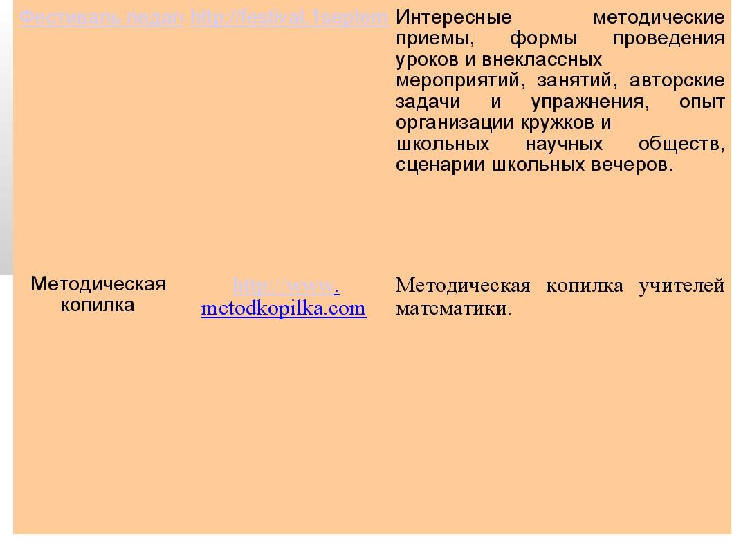 Фестиваль педагогических идей «Открытый урокhttp://festival.1september.ru/...