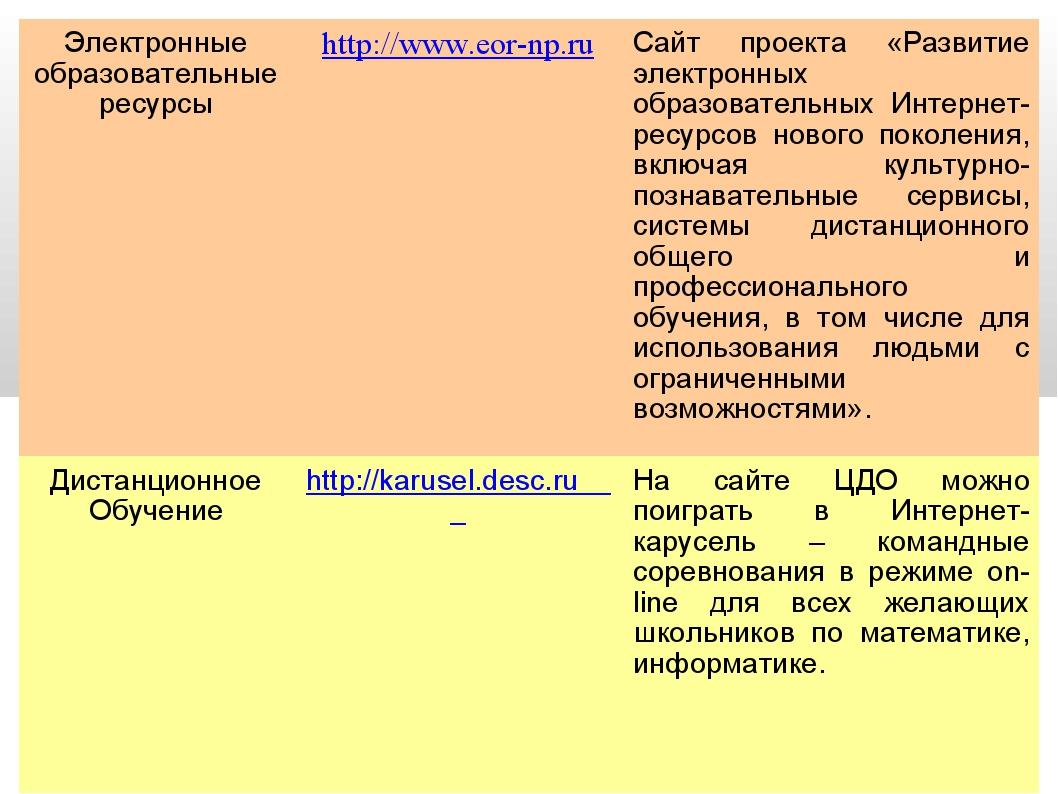 Электронные образовательные ресурсыhttp://www.eor-np.ruСайт проекта «Развит...