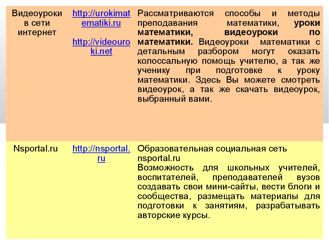 Видеоуроки в сети интернетhttp://urokimatematiki.ru http://videouroki.netРа...