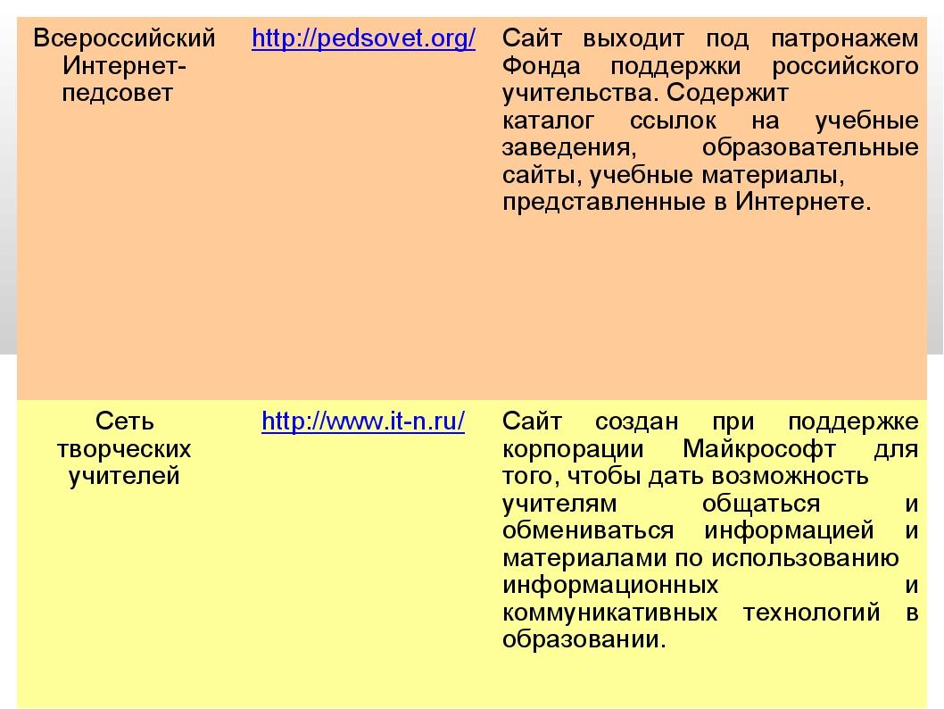 Всероссийский Интернет-педсовет http://pedsovet.org/Сайт выходит под патрон...