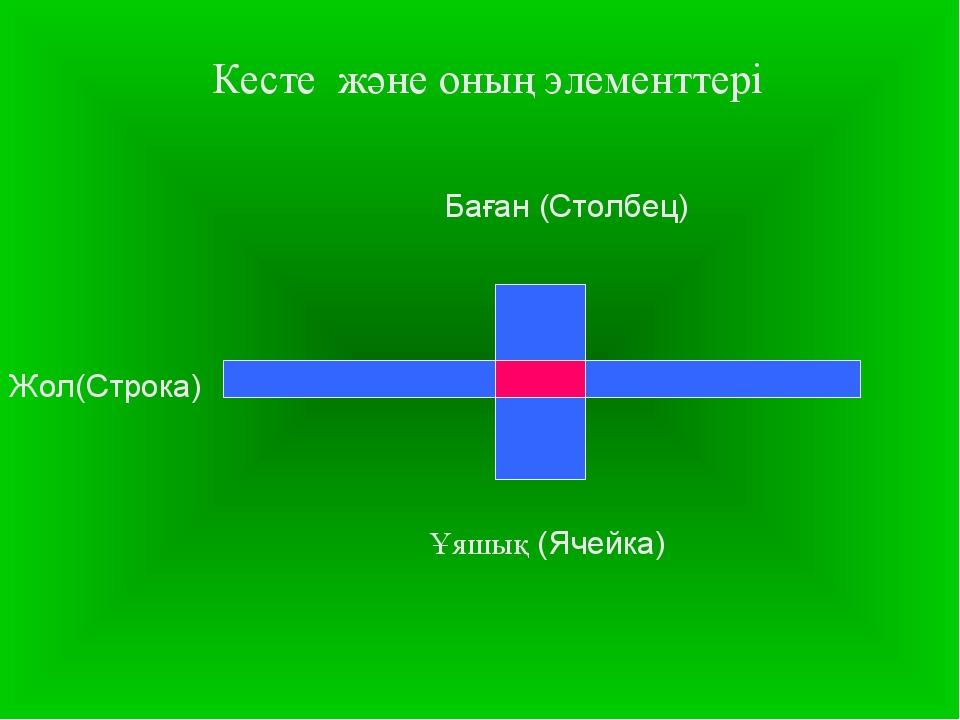 Кесте және оның элементтері Баған (Столбец) Жол(Строка) Ұяшық (Ячейка)...