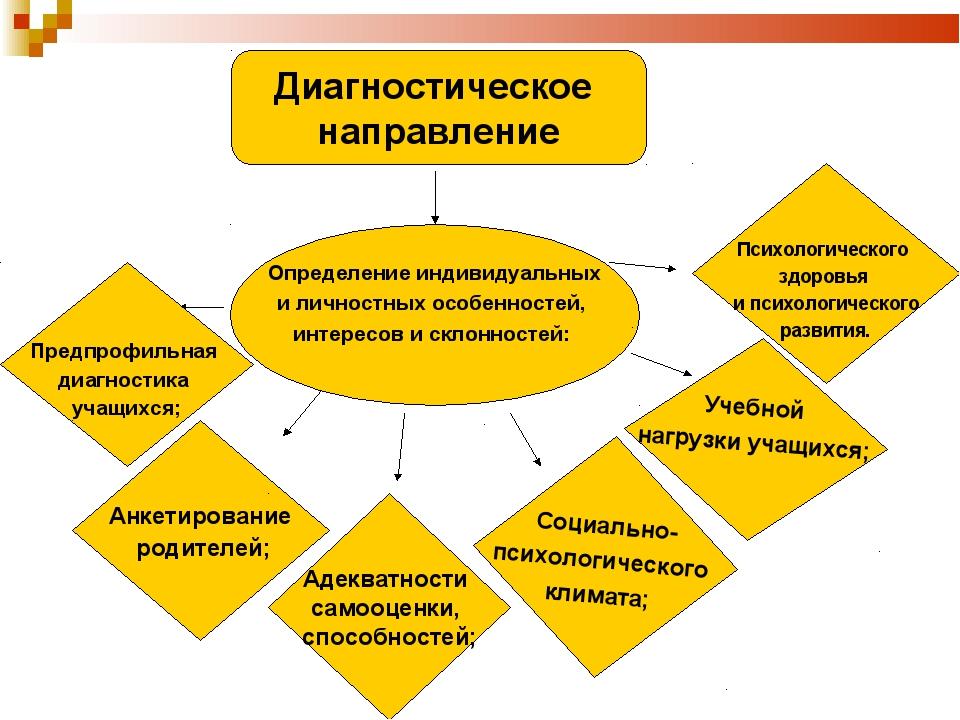 Диагностическое направление Определение индивидуальных и личностных особеннос...