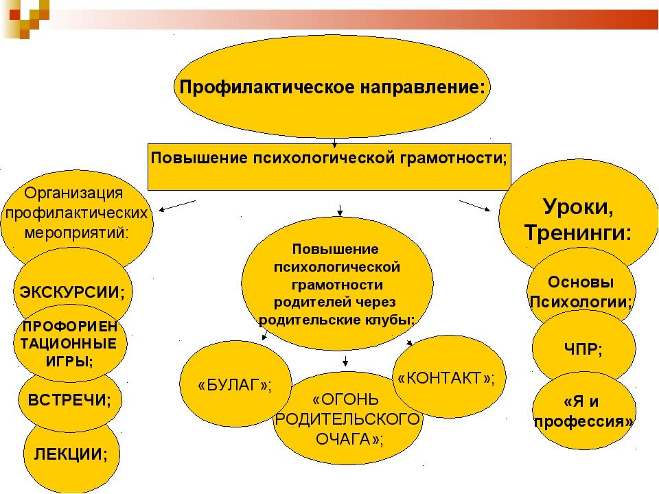 Профилактическое направление: Повышение психологической грамотности; Организа...