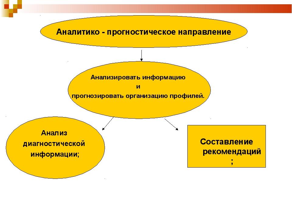 Аналитико - прогностическое направление Анализировать информацию и прогнозиро...
