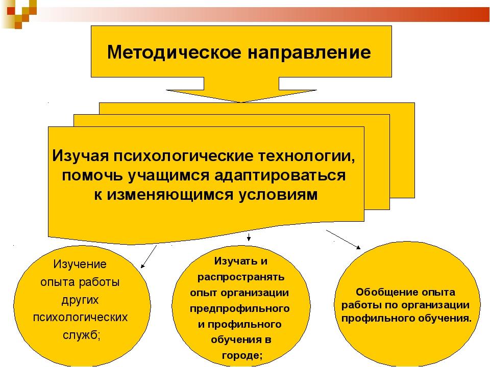 Методическое направление Изучая психологические технологии, помочь учащимся...