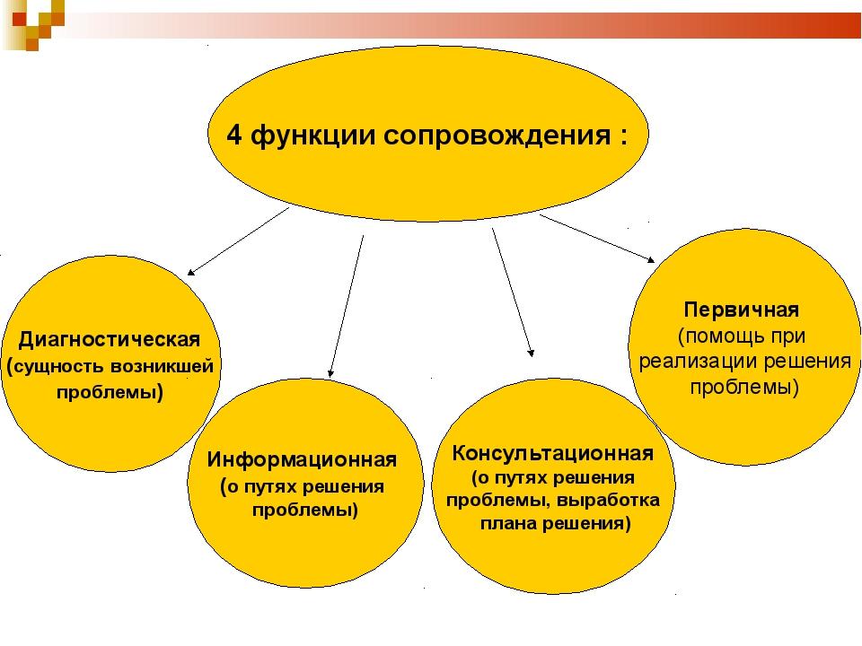 4 функции сопровождения : Диагностическая (сущность возникшей проблемы) Инфор...