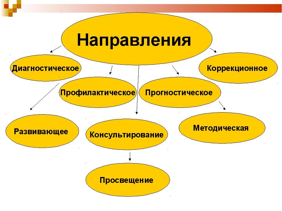 Направления Диагностическое Профилактическое Прогностическое Коррекционное Ра...