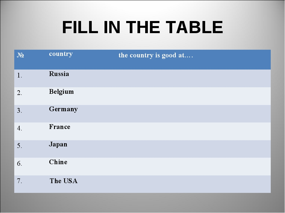 FILL IN THE TABLE №countrythe country is good at…. 1.Russia  2.Belgium...