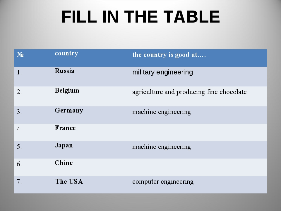 FILL IN THE TABLE №countrythe country is good at…. 1.Russia military engi...