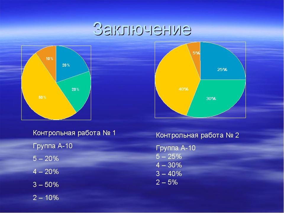 Заключение Контрольная работа № 1 Группа А-10 5 – 20% 4 – 20% 3 – 50% 2 – 10%...
