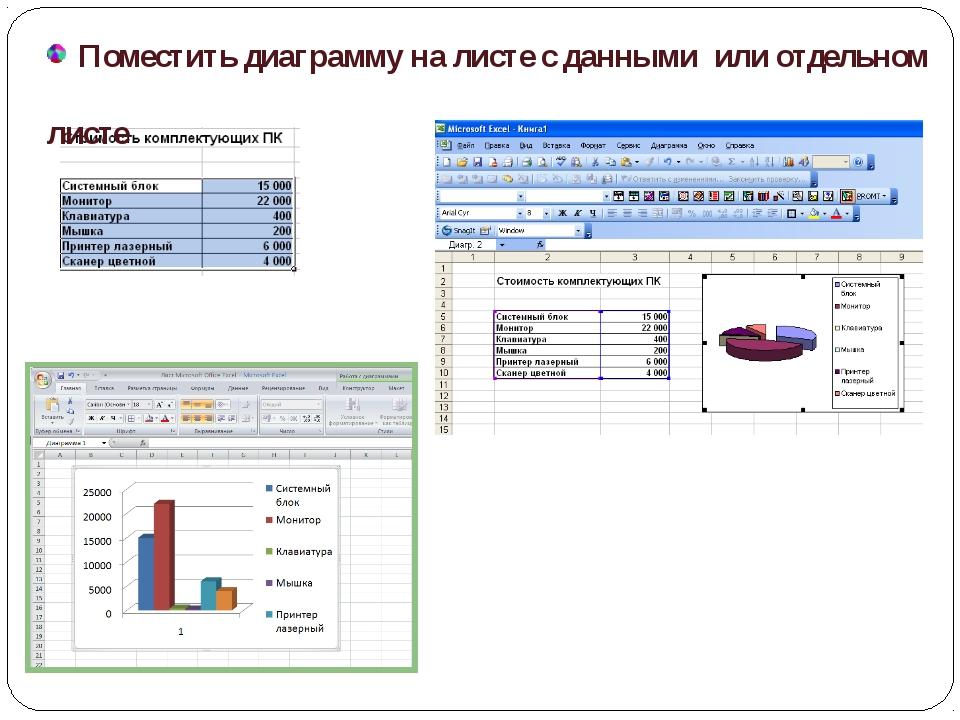 Поместить диаграмму на листе с данными или отдельном листе