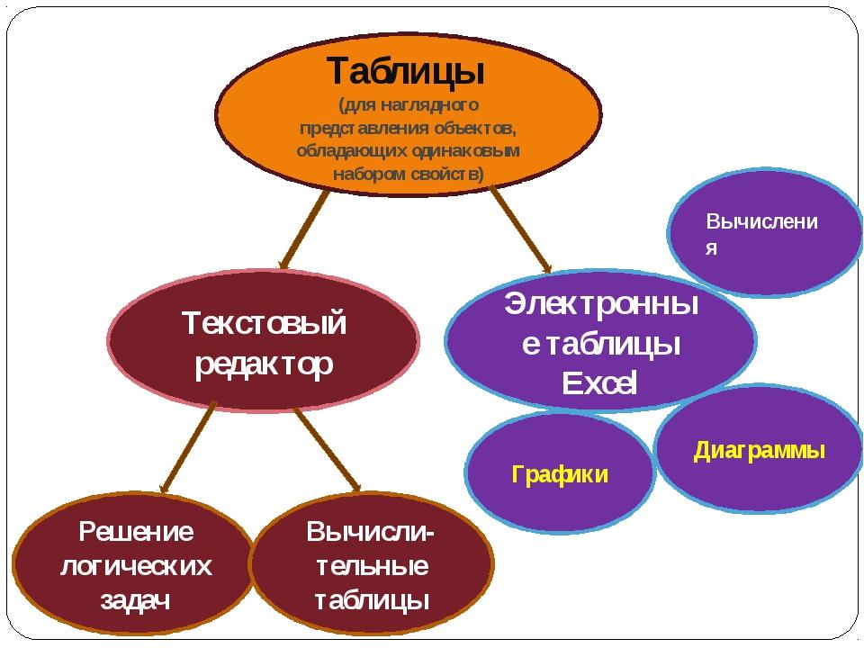 Таблицы (для наглядного представления объектов, обладающих одинаковым наборо...