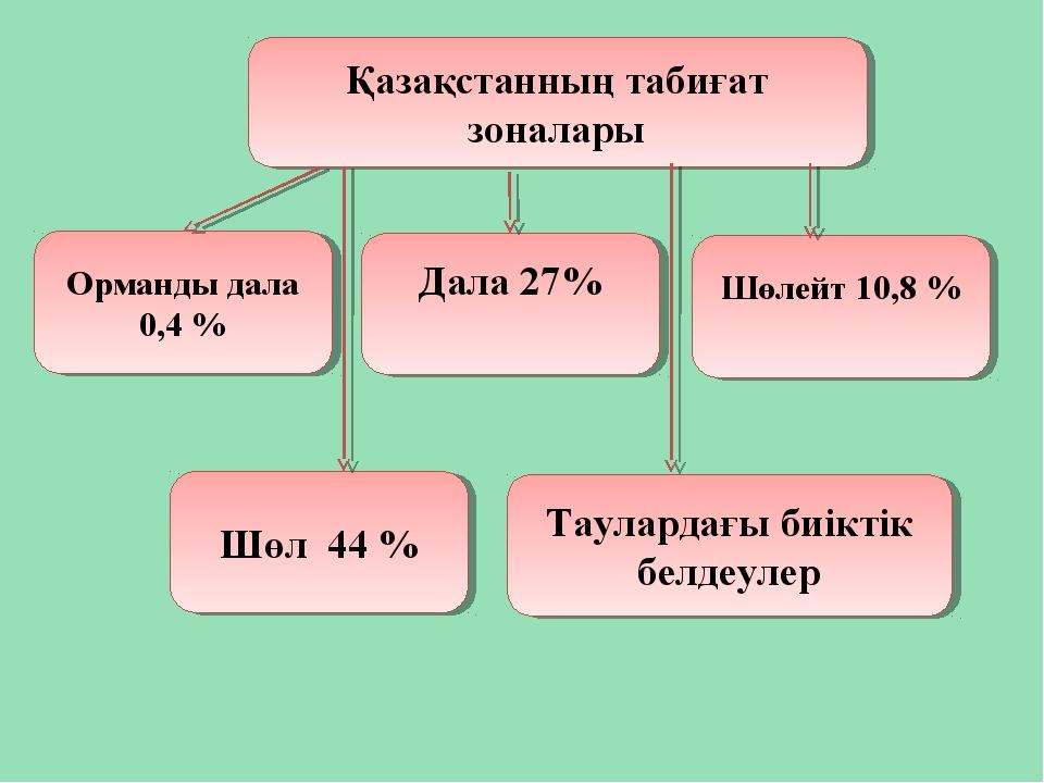 Қазақстанның табиғат зоналары Орманды дала 0,4 % Дала 27% Шөлейт 10,8 % Шөл 4...