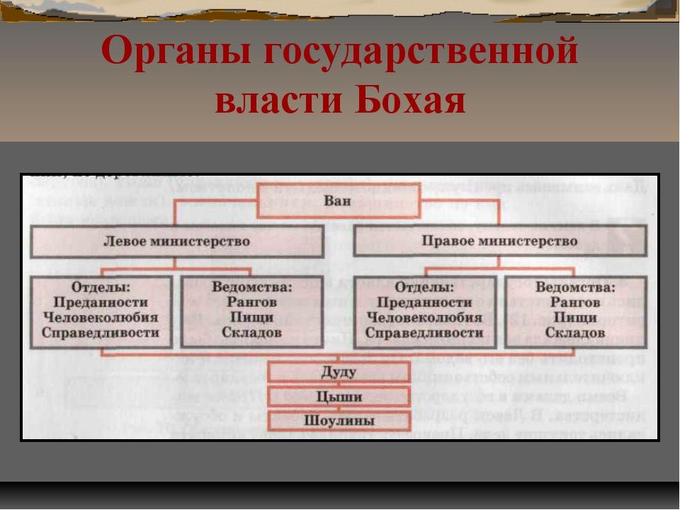 Органы государственной власти Бохая