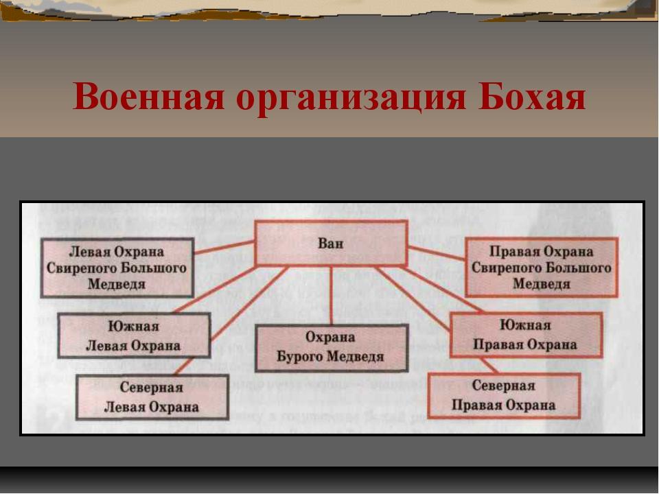 Военная организация Бохая