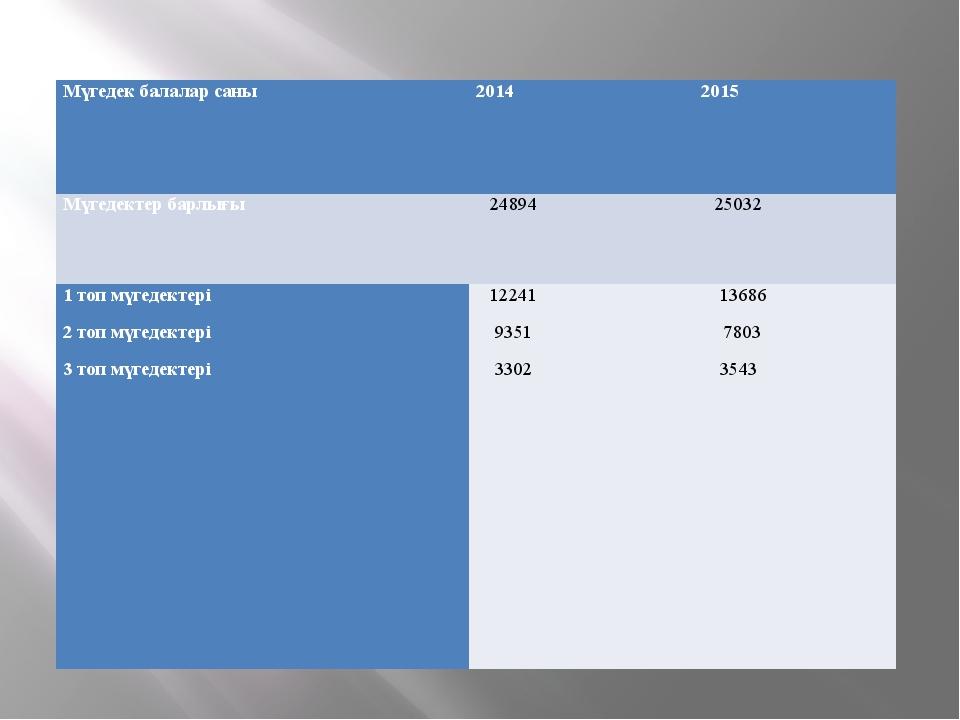 Мүгедек балалар саны 2014 2015 Мүгедектер барлығы 24894 25032 1 топ мүгедекте...