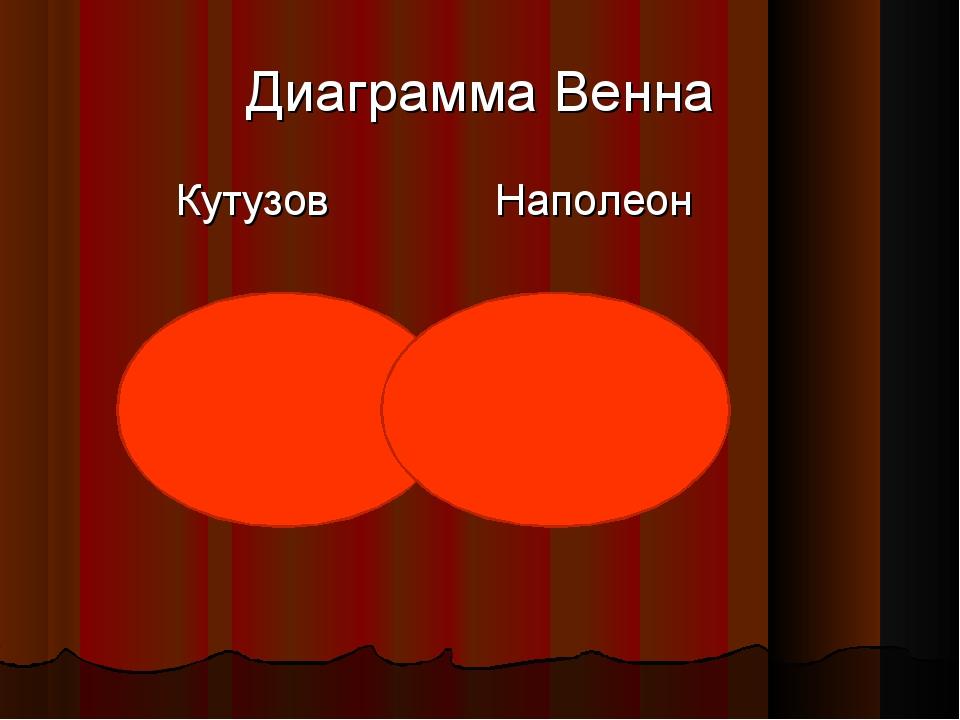 Диаграмма Венна Кутузов Наполеон