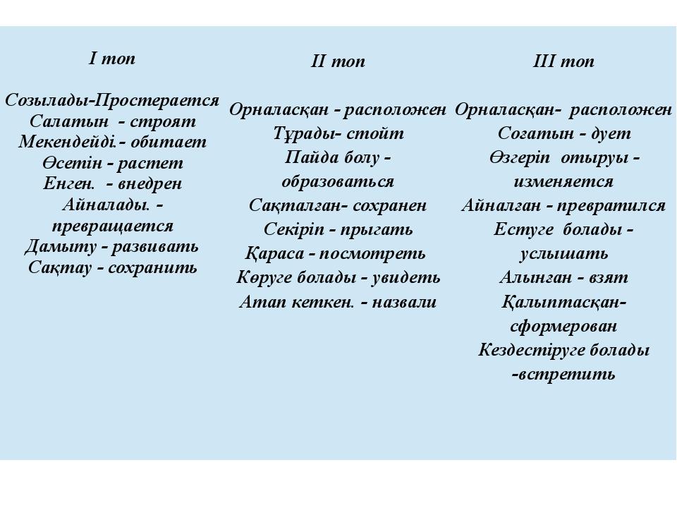 І топ Созылады-Простерается Салатын - строят Мекендейді.- обитает Өсетін - р...