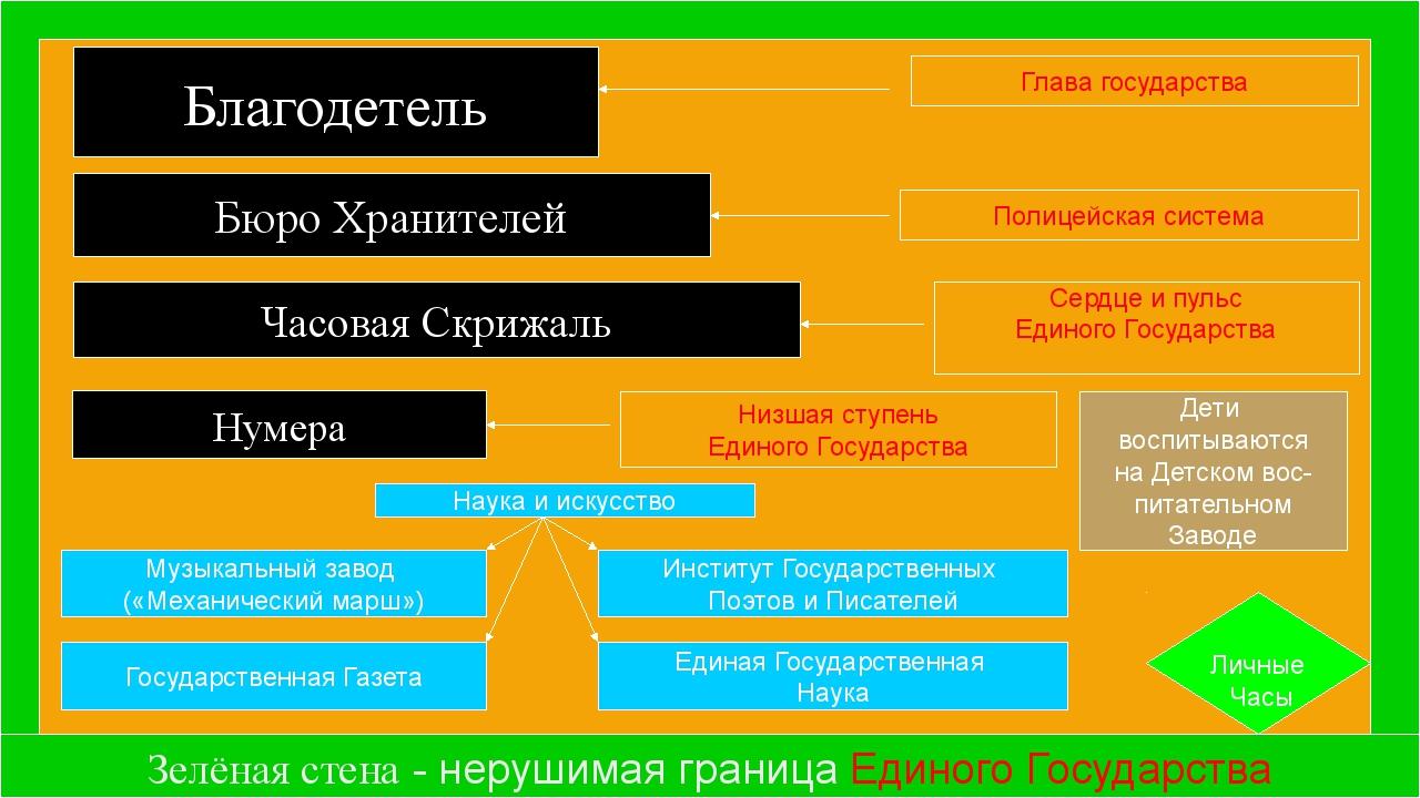 Благодетель Бюро Хранителей Часовая Скрижаль Глава государства Полицейская с...
