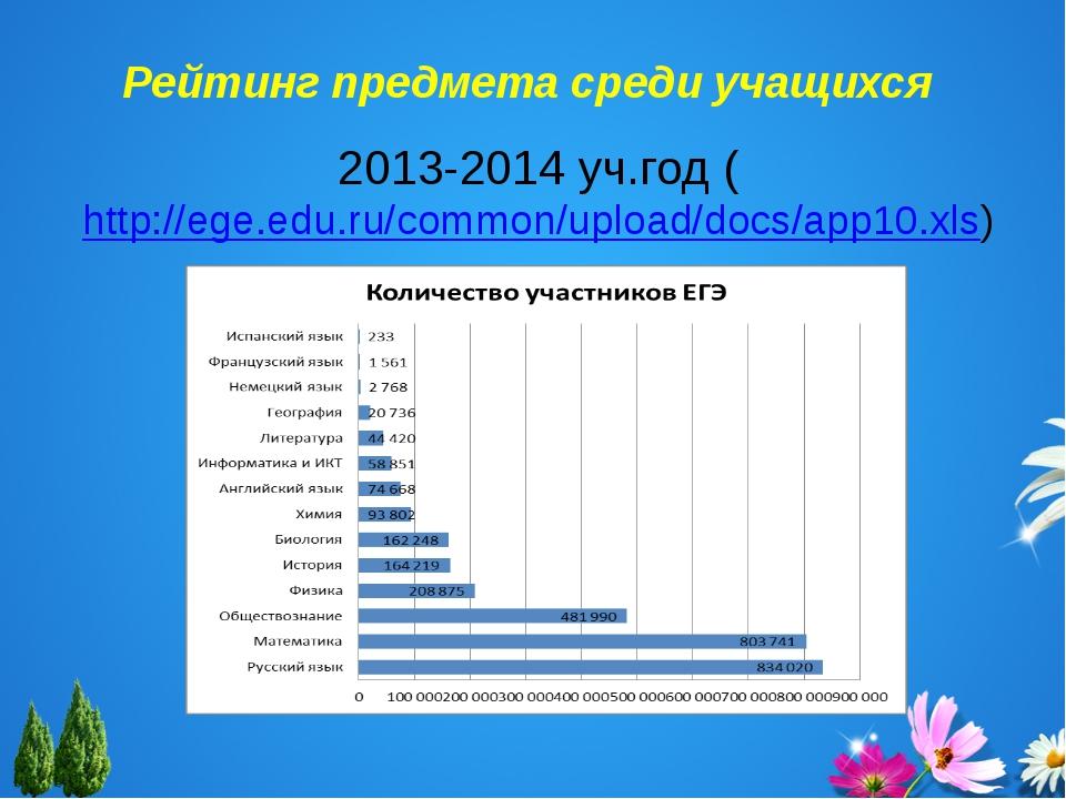 Рейтинг предмета среди учащихся 2013-2014 уч.год (http://ege.edu.ru/common/up...