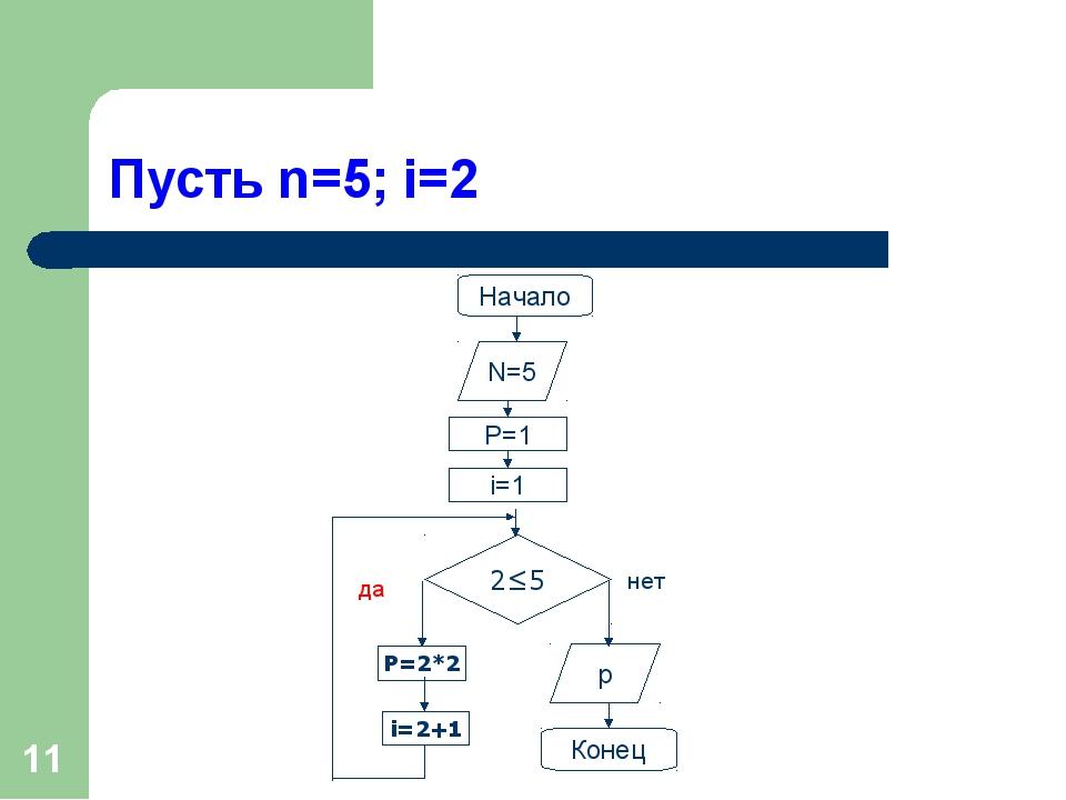 * Пусть n=5; i=2 Начало 2≤5 P=2*2 N=5 P=1 i=1 i=2+1 p Конец да нет