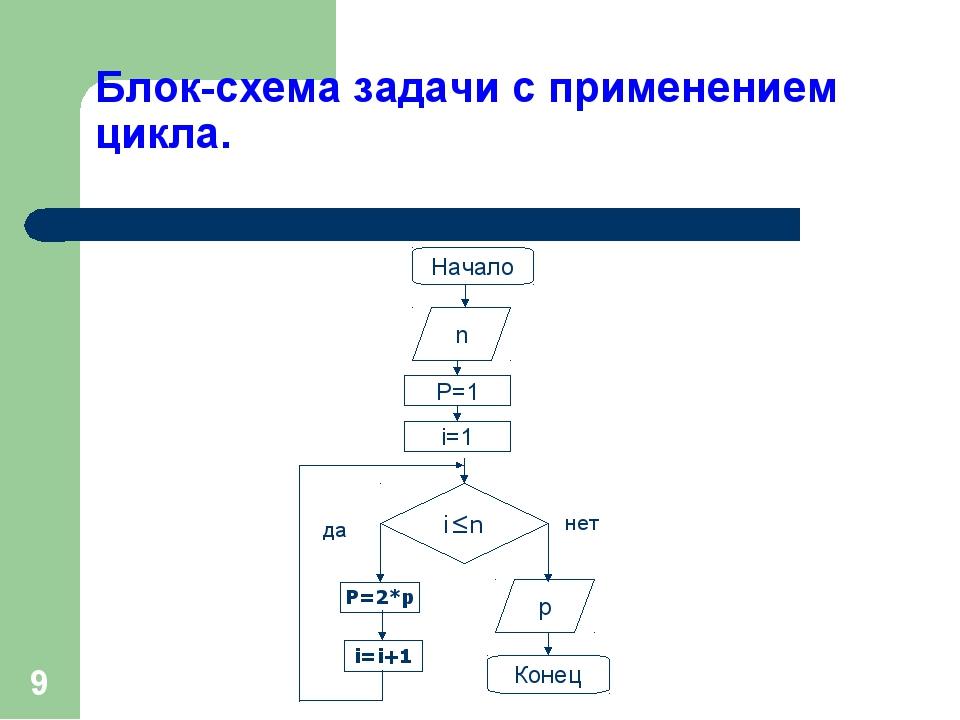 * Блок-схема задачи с применением цикла. да нет