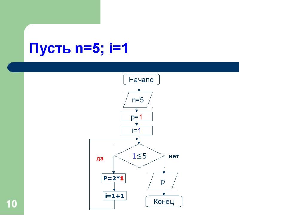 * Пусть n=5; i=1 Начало 1≤5 P=2*1 n=5 p=1 i=1 i=1+1 p Конец да нет