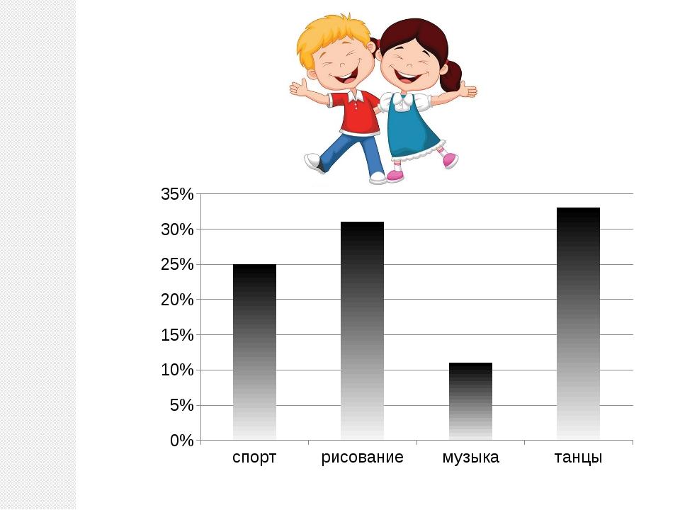 Построим столбчатую диаграмму. Каким видом занято меньше всего детей7 Скольк...