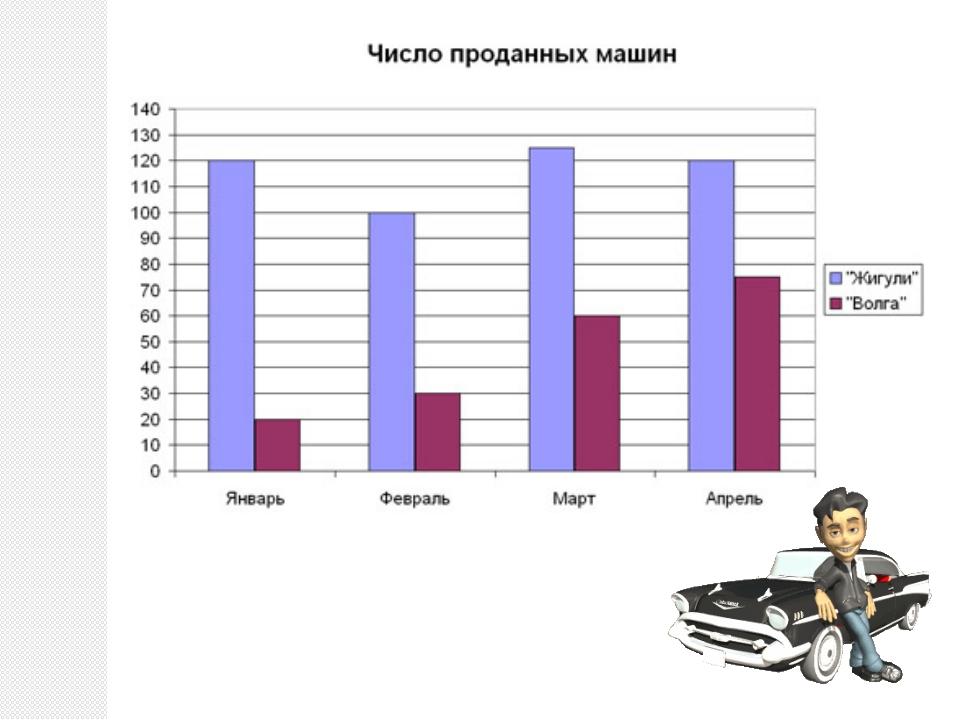 Какая марка машины пользуется большим спросом? Сколько автомобилей «Волга» б...