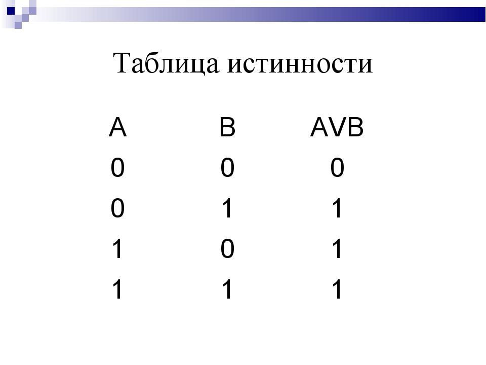 Таблица истинности АВАVB 000 011 101 111