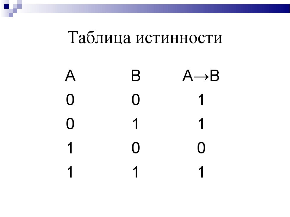 Таблица истинности АВА→B 001 011 100 111