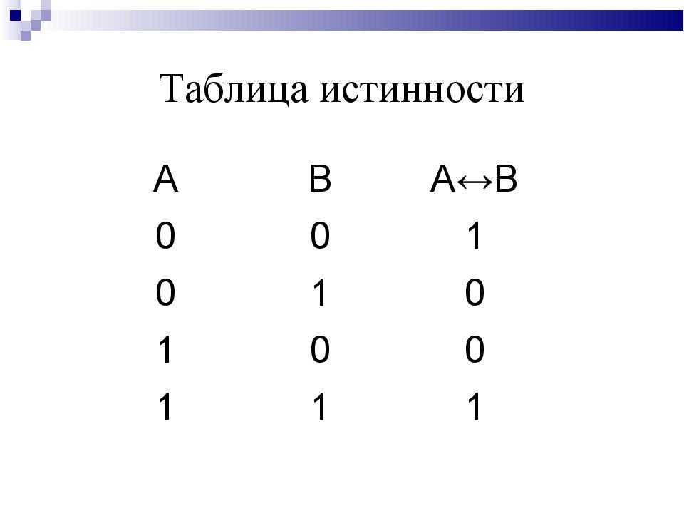 Таблица истинности АВА↔B 001 010 100 111