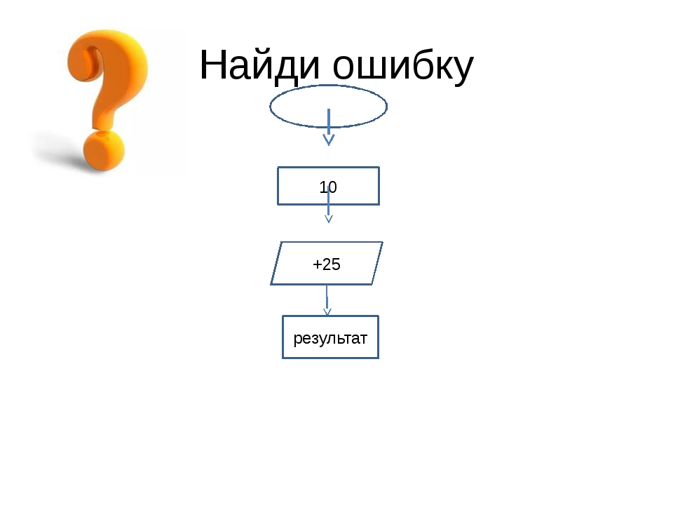 Найди ошибку начало 10 +25 результат
