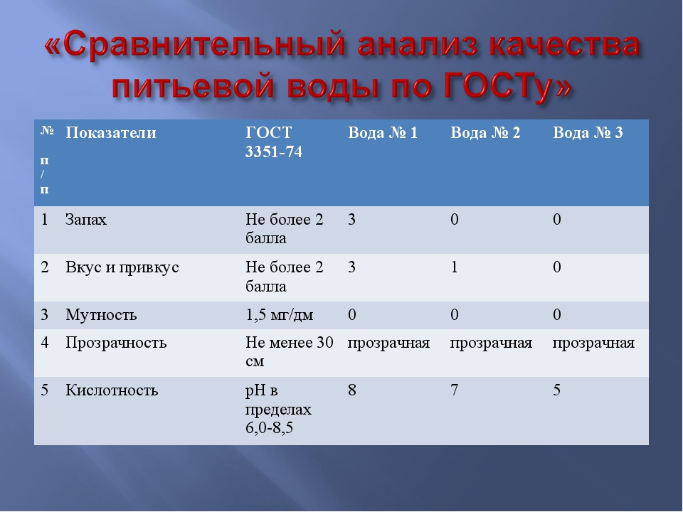 № п/пПоказателиГОСТ 3351-74Вода № 1Вода № 2Вода № 3 1ЗапахНе более 2 б...
