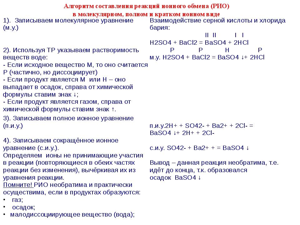 Алгоритм составления реакций ионного обмена (РИО) в молекулярном, полном и кр...