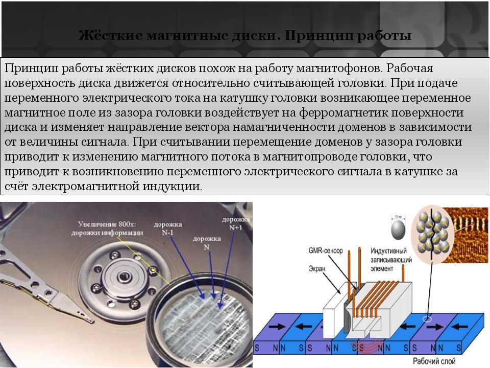 Жёсткие магнитные диски. Основы характеристики Интерфейс (interface) - совоку...