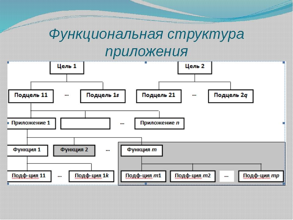 Функциональная структура приложения