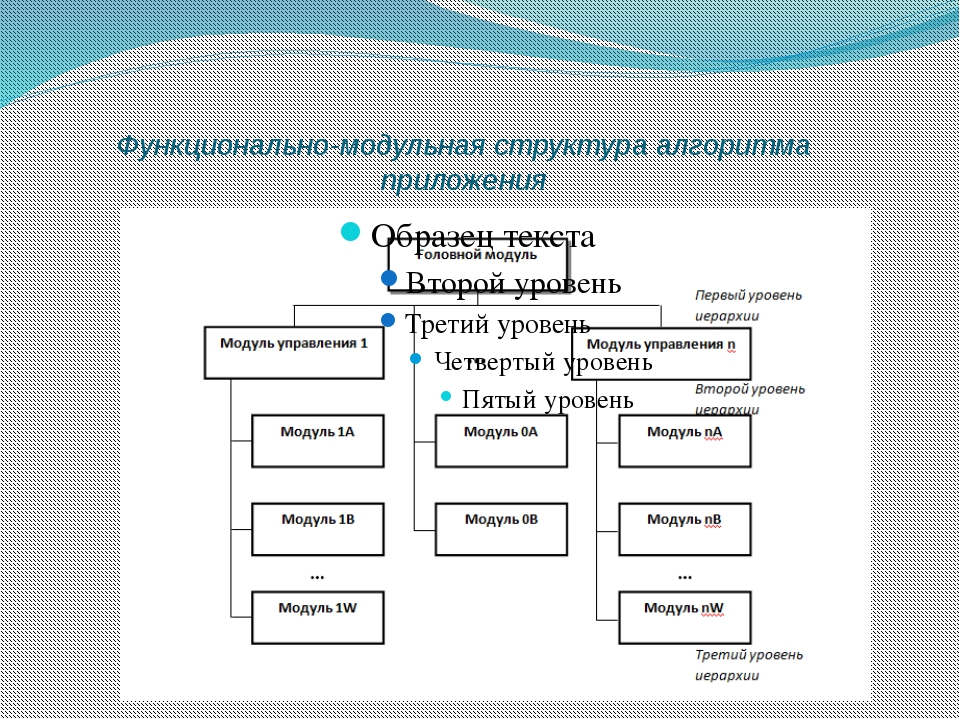 Функционально-модульная структура алгоритма приложения