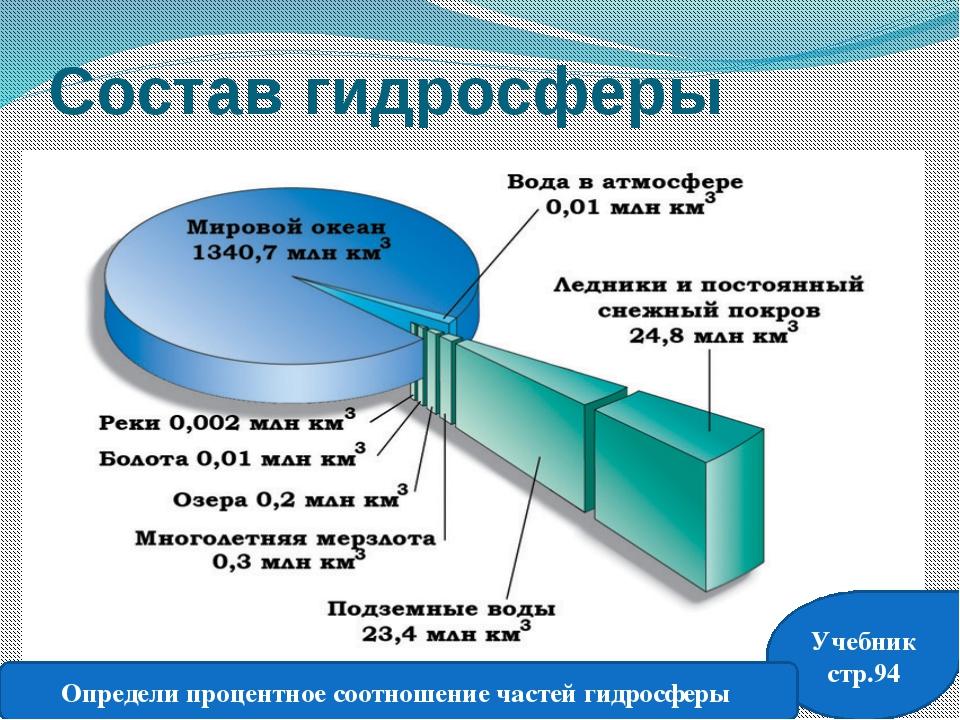Состав гидросферы Учебник стр.94 Определи процентное соотношение частей гидро...