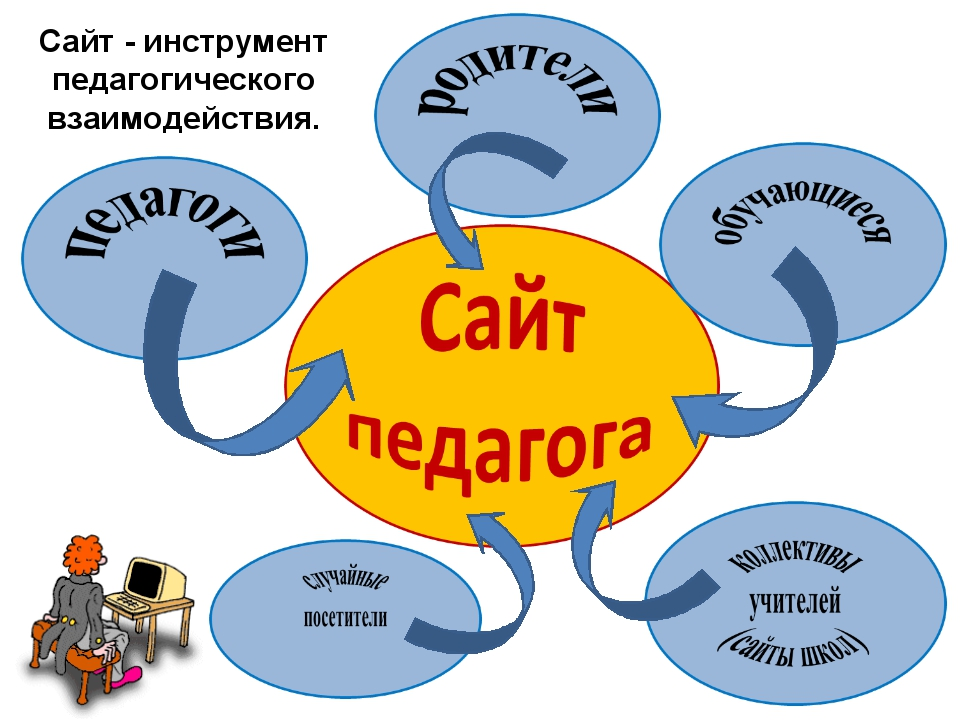 Сайт - инструмент педагогического взаимодействия.