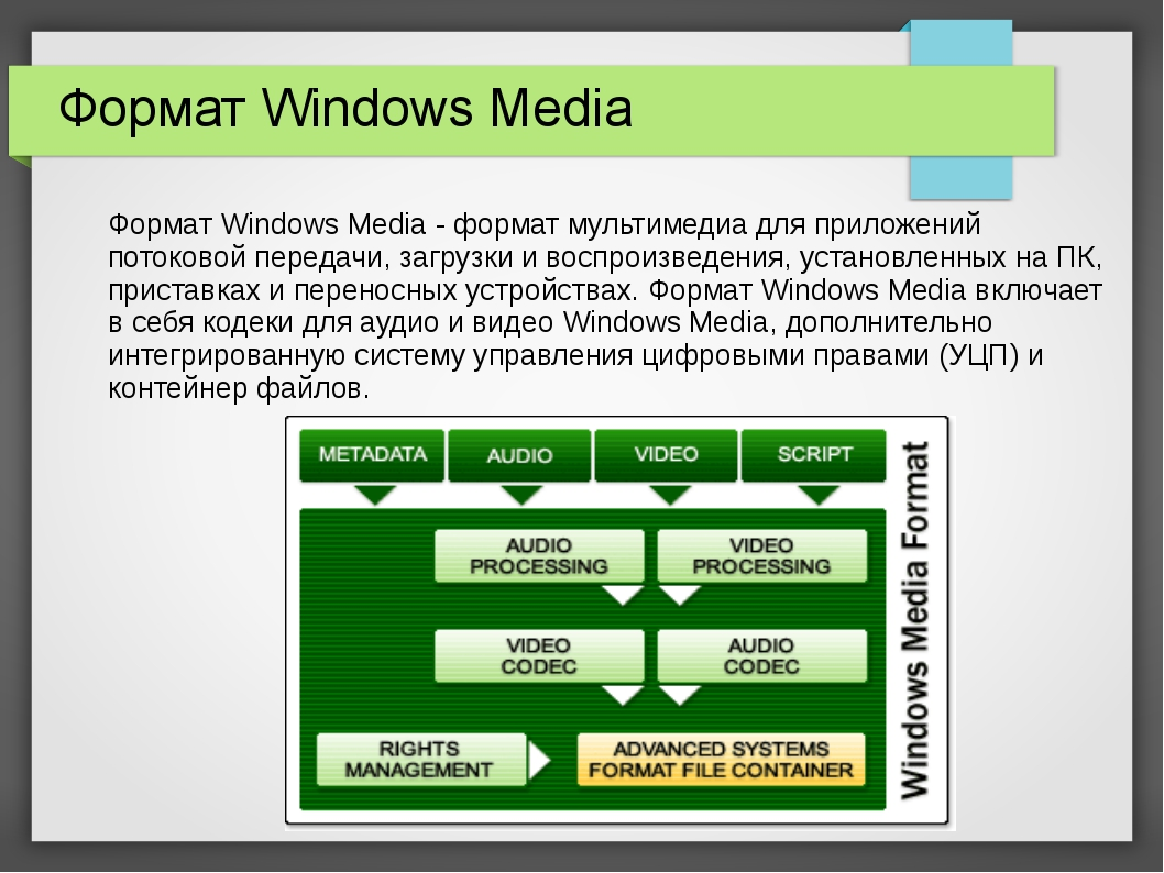 Формат Windows Media Формат Windows Media - формат мультимедиа для приложени...
